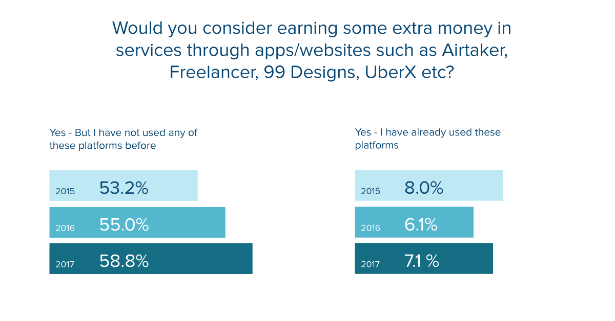 airtasker-survey-future-of-work.png